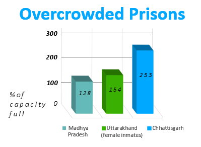 Prisons in India are often overcrowded. This is partly due to the extraordinarily long pretrial detentions of criminal suspects.