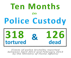 The Ministry of Home Affairs reported 318 cases of custodial torture and 126 custodial deaths caused by police brutality in a ten-month period.